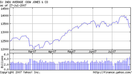Dow27jul2007