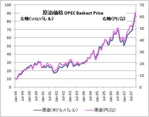 Crude200711