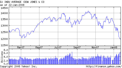 Dow22jan2008_2